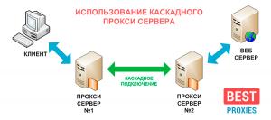 Микс прокси socks5 для кран bitcoin. прокси socks5 украина для накрутки подписчиков твич socks5 для накрутки, купить приватные прокси socks5 soft