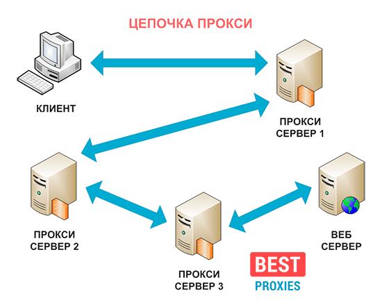 proxy_chain